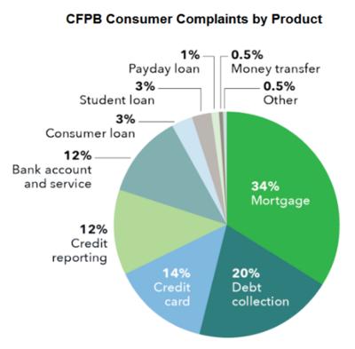 CFPBcomplaintsbyproduct